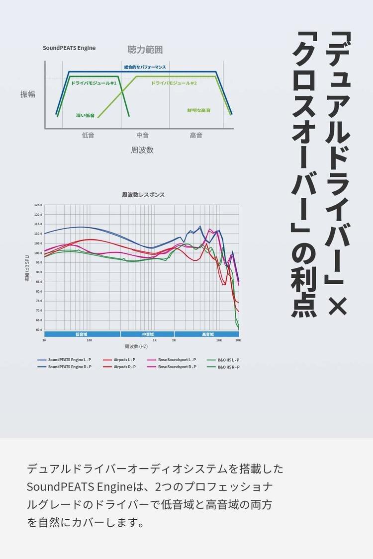[New][the maker direct management, 100% regular article] SoundPEATS  (saundopitsu) Engine wireless earphone Bluetooth earphone Bluetooth  wireless